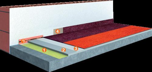 System Textil-Beläge