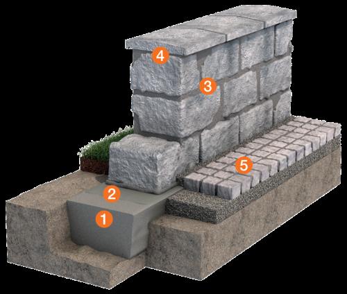 System Lösung Gartenmauer