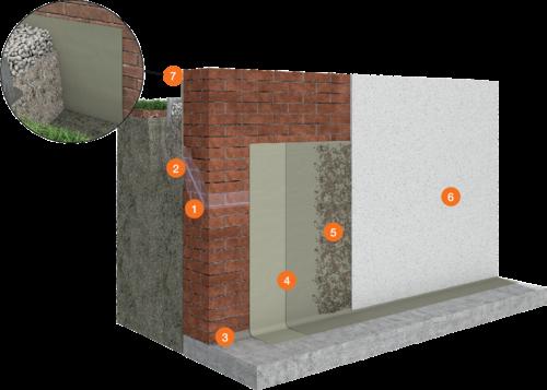 System Bauwerksabdichtung PCI Barra®